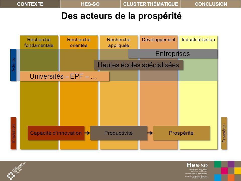 3 Industrialisation Développement Recherche appliquée Recherche orientée Recherche fondamentale Des acteurs de la prospérité CONTEXTEHES-SOCLUSTER THÉ