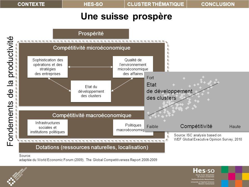 5 Une suisse prospère CONTEXTEHES-SOCLUSTER THÉMATIQUECONCLUSION Compétitivité macroéconomique Compétitivité microéconomique Sophistication des opérat