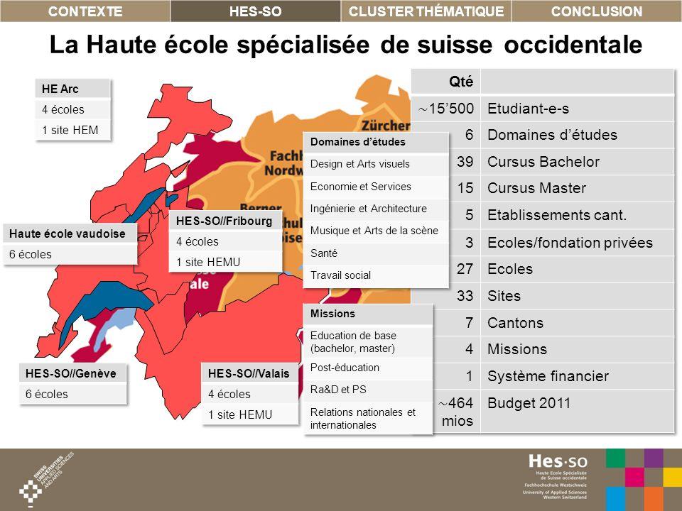 6 La Haute école spécialisée de suisse occidentale CONTEXTEHES-SOCLUSTER THÉMATIQUECONCLUSION