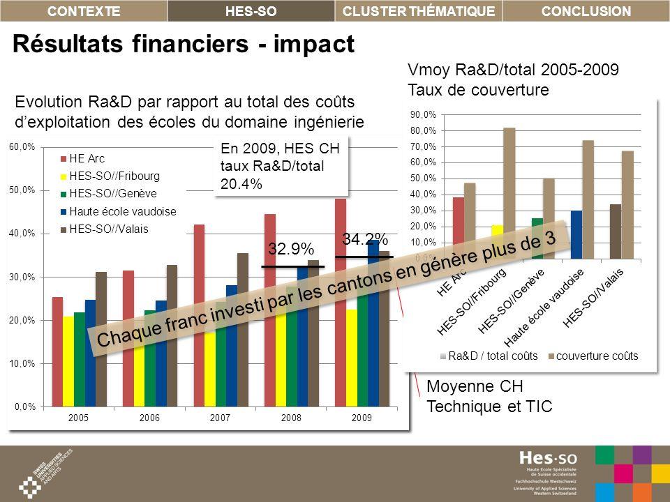 8 Coût moyen annuel (2005-2009) en millions CHF Résultats financiers - impact CONTEXTEHES-SOCLUSTER THÉMATIQUECONCLUSION Evolution Ra&D par rapport au