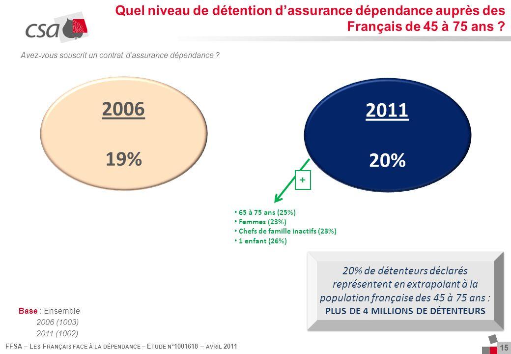 15 FFSA – L ES F RANÇAIS FACE À LA DÉPENDANCE – E TUDE N °1001618 – AVRIL 2011 2006 19% 2011 20% Base : Ensemble 2006 (1003) 2011 (1002) Avez-vous souscrit un contrat dassurance dépendance .