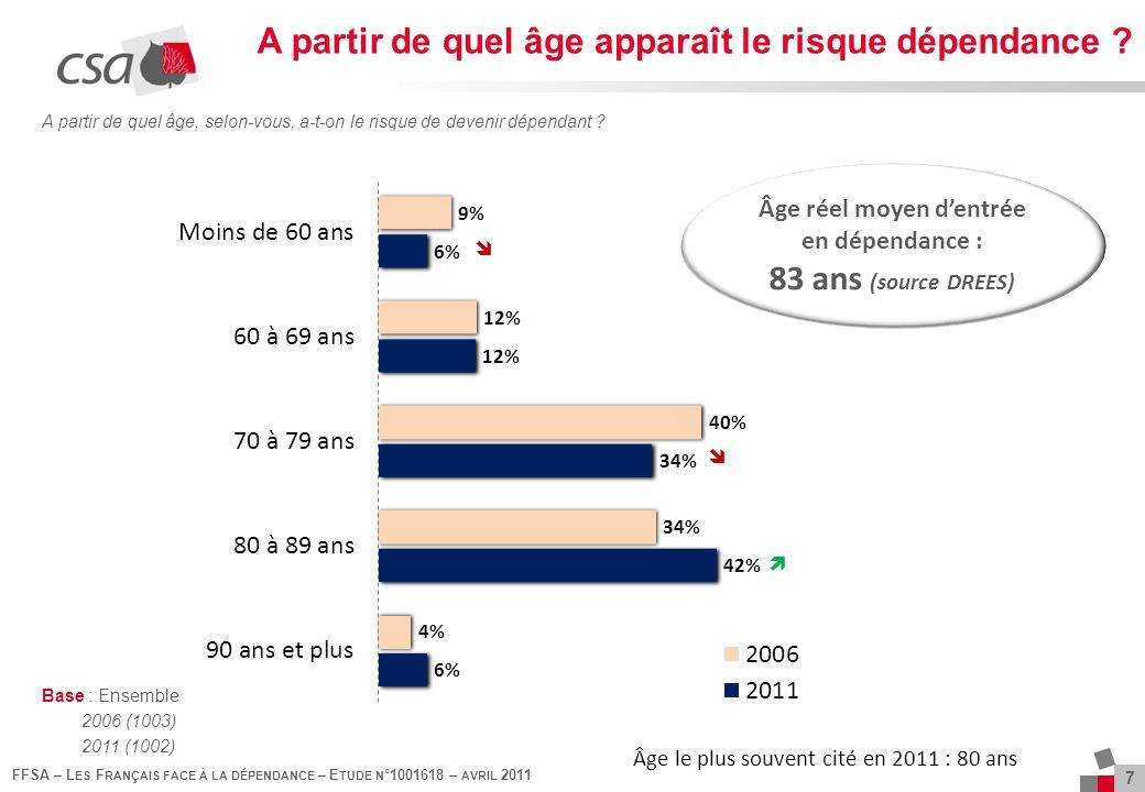 7 FFSA – L ES F RANÇAIS FACE À LA DÉPENDANCE – E TUDE N °1001618 – AVRIL 2011 A partir de quel âge, selon-vous, a-t-on le risque de devenir dépendant .
