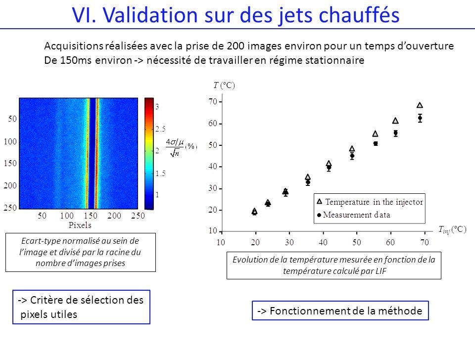 VI. Validation sur des jets chauffés Evolution de la température mesurée en fonction de la température calculé par LIF Ecart-type normalisé au sein de