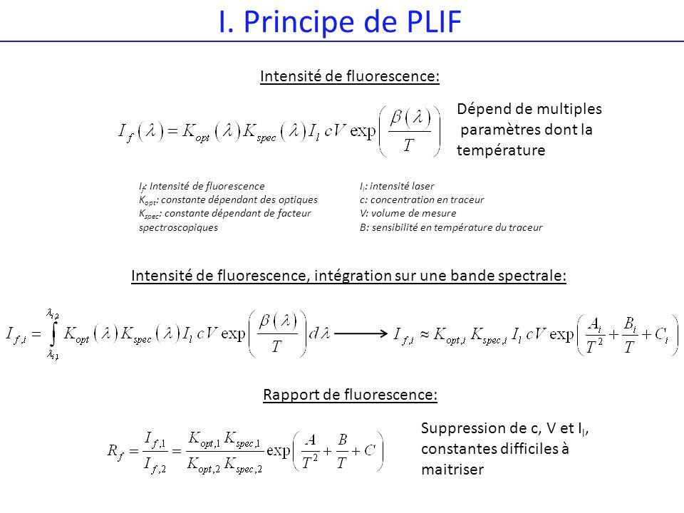 I. Principe de PLIF Intensité de fluorescence: Dépend de multiples paramètres dont la température Intensité de fluorescence, intégration sur une bande
