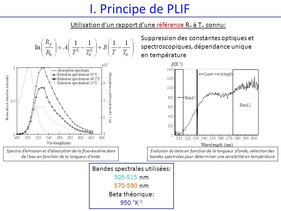 I. Principe de PLIF Spectre démission et dabsorption de la fluorescéine dans de leau en fonction de la longueur donde Evolution du beta en fonction de