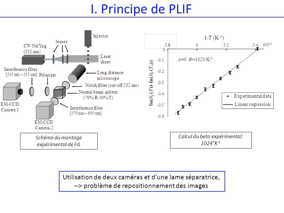I. Principe de PLIF Schéma du montage expérimental de FIL Calcul du beta expérimental: 1024°K -1 Utilisation de deux caméras et dune lame séparatrice,