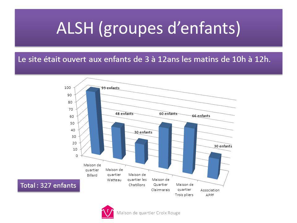 ALSH (groupes denfants) Le site était ouvert aux enfants de 3 à 12ans les matins de 10h à 12h. Maison de quartier Croix Rouge Total : 327 enfants