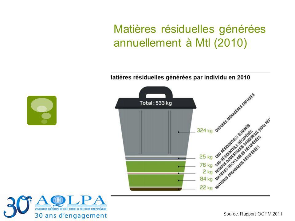 Matières résiduelles générées annuellement à Mtl (2010) Source: Rapport OCPM 2011