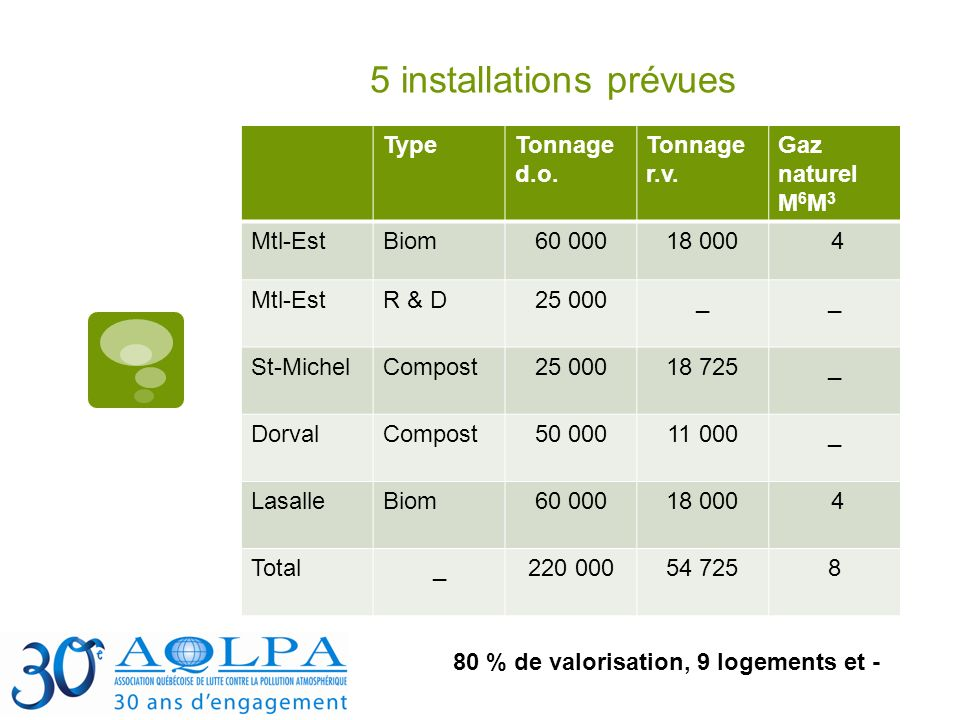 5 installations prévues TypeTonnage d.o. Tonnage r.v.
