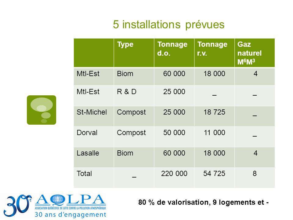5 installations prévues TypeTonnage d.o. Tonnage r.v. Gaz naturel M 6 M 3 Mtl-EstBiom60 00018 000 4 Mtl-EstR & D25 000__ St-MichelCompost25 00018 725_