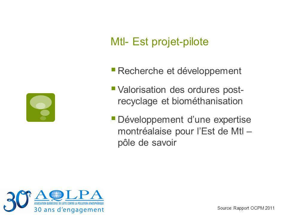 Mtl- Est projet-pilote Recherche et développement Valorisation des ordures post- recyclage et biométhanisation Développement dune expertise montréalaise pour lEst de Mtl – pôle de savoir Source: Rapport OCPM 2011