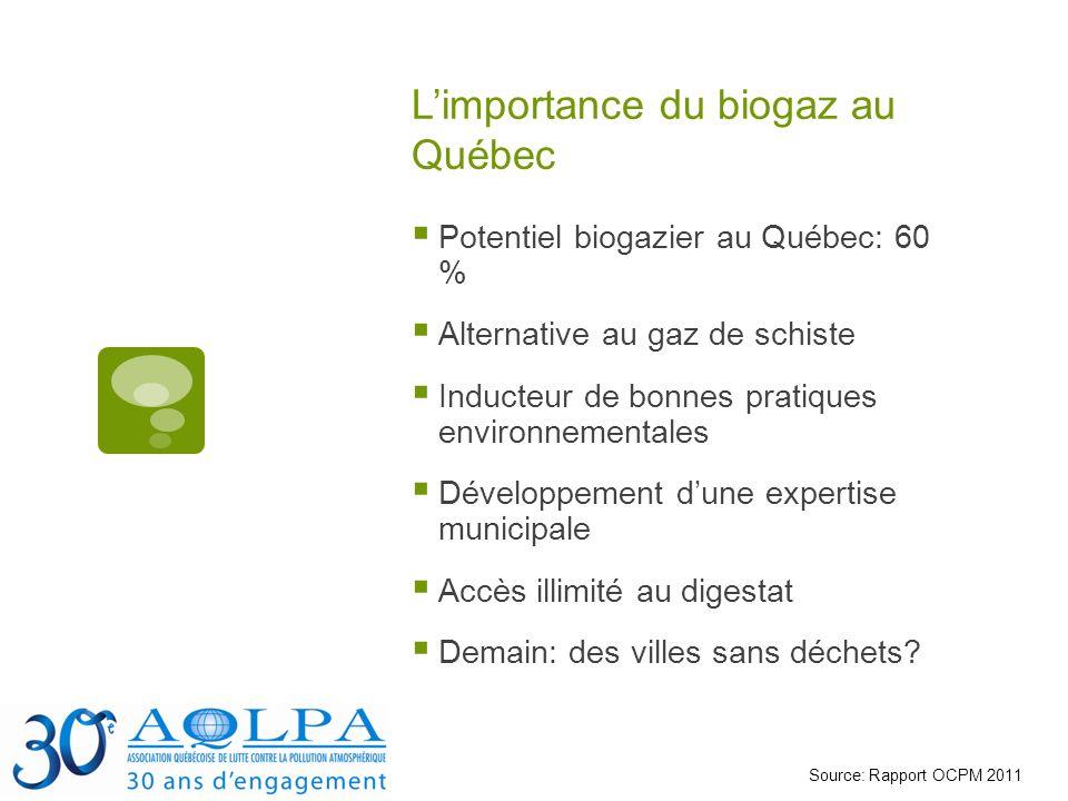 Limportance du biogaz au Québec Potentiel biogazier au Québec: 60 % Alternative au gaz de schiste Inducteur de bonnes pratiques environnementales Développement dune expertise municipale Accès illimité au digestat Demain: des villes sans déchets.