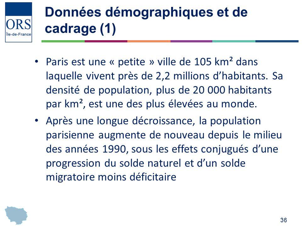 36 Données démographiques et de cadrage (1) Paris est une « petite » ville de 105 km² dans laquelle vivent près de 2,2 millions dhabitants.