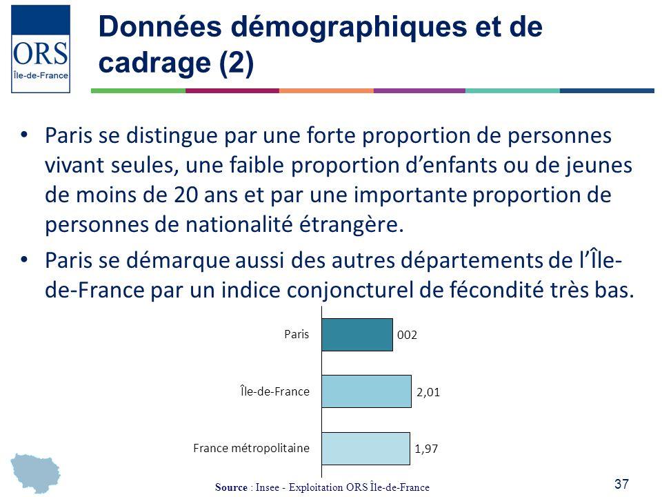 37 Données démographiques et de cadrage (2) Paris se distingue par une forte proportion de personnes vivant seules, une faible proportion denfants ou de jeunes de moins de 20 ans et par une importante proportion de personnes de nationalité étrangère.
