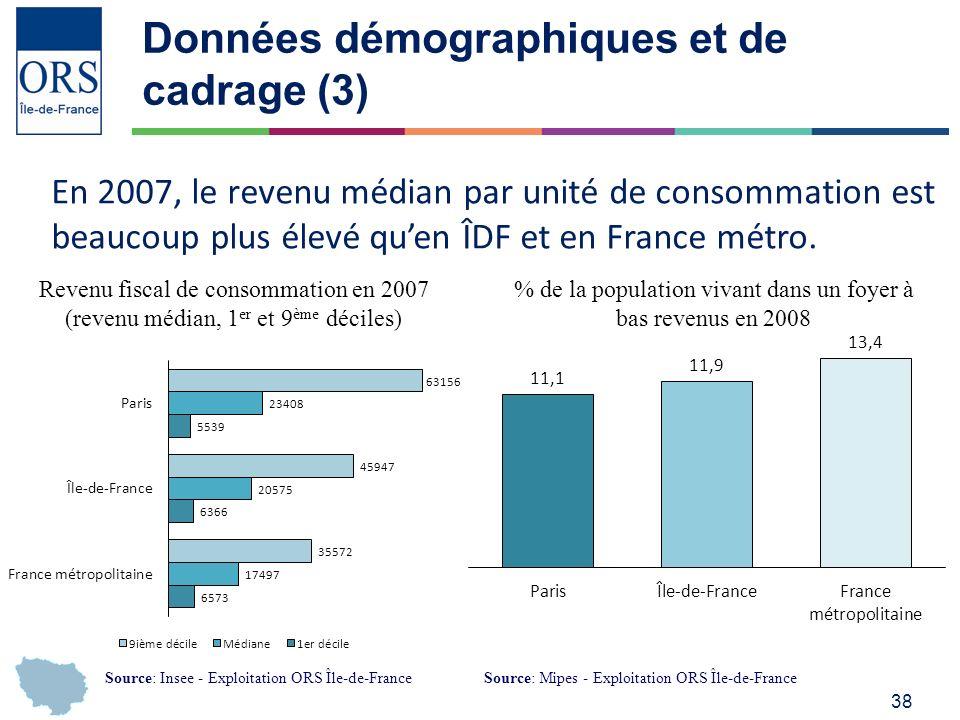 38 Données démographiques et de cadrage (3) Revenu fiscal de consommation en 2007 (revenu médian, 1 er et 9 ème déciles) En 2007, le revenu médian par unité de consommation est beaucoup plus élevé quen ÎDF et en France métro.
