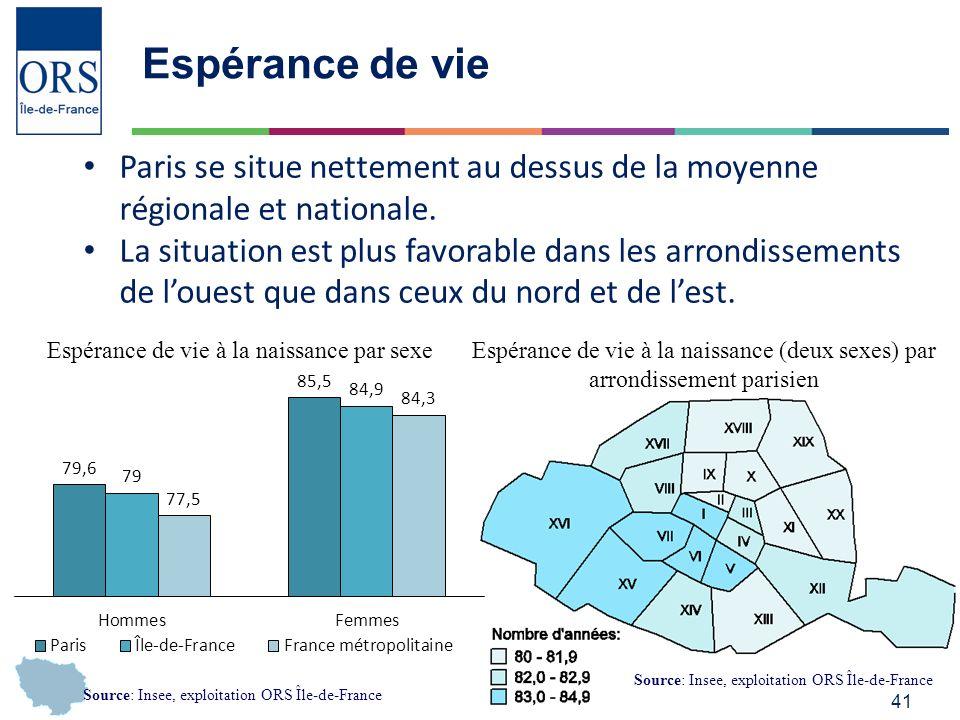 41 Espérance de vie Paris se situe nettement au dessus de la moyenne régionale et nationale.