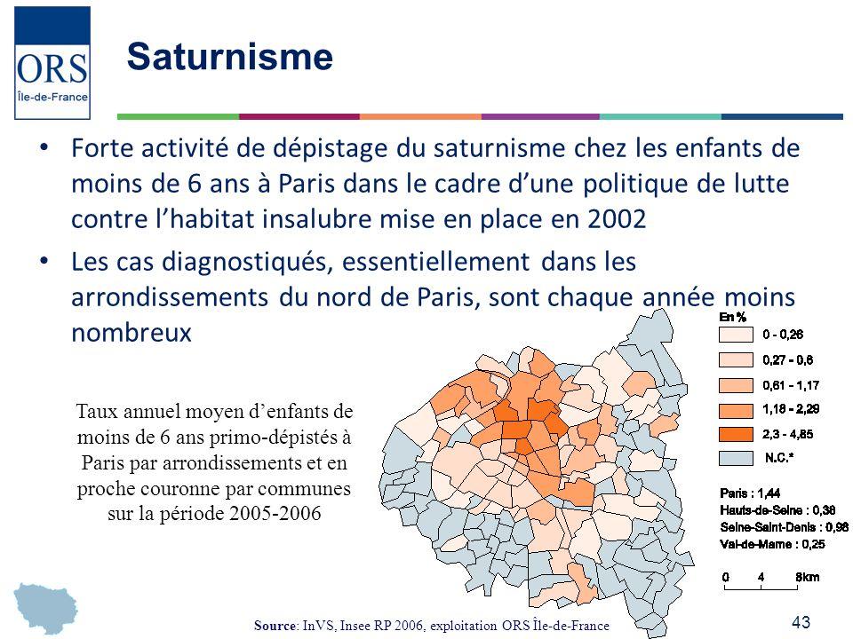 43 Saturnisme Forte activité de dépistage du saturnisme chez les enfants de moins de 6 ans à Paris dans le cadre dune politique de lutte contre lhabitat insalubre mise en place en 2002 Les cas diagnostiqués, essentiellement dans les arrondissements du nord de Paris, sont chaque année moins nombreux Taux annuel moyen denfants de moins de 6 ans primo-dépistés à Paris par arrondissements et en proche couronne par communes sur la période 2005-2006 Source: InVS, Insee RP 2006, exploitation ORS Île-de-France