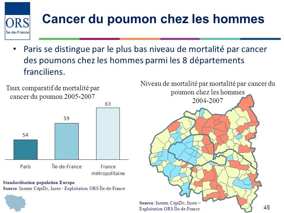 45 Cancer du poumon chez les hommes Paris se distingue par le plus bas niveau de mortalité par cancer des poumons chez les hommes parmi les 8 départements franciliens.