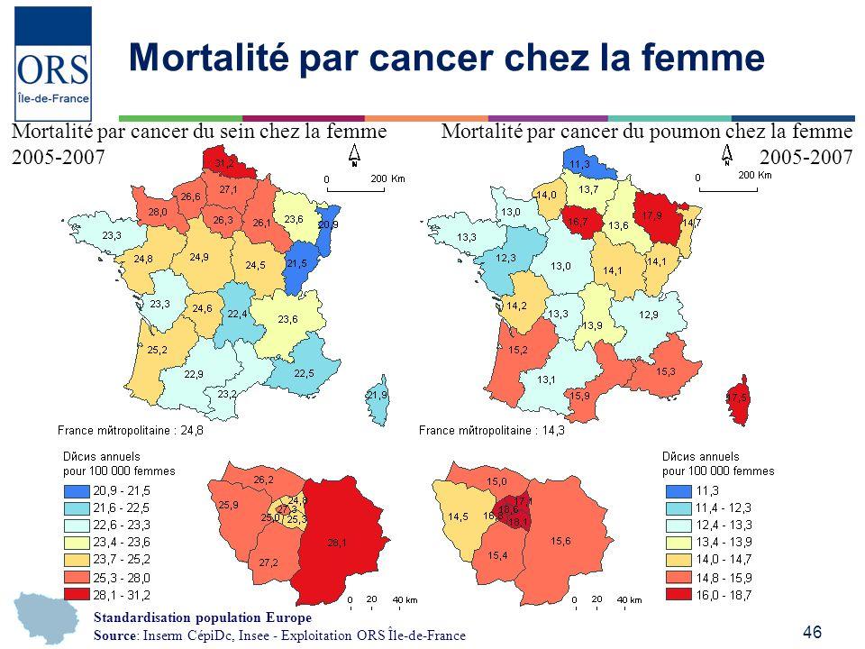 46 Mortalité par cancer chez la femme Mortalité par cancer du sein chez la femme 2005-2007 Mortalité par cancer du poumon chez la femme 2005-2007 Standardisation population Europe Source: Inserm CépiDc, Insee - Exploitation ORS Île-de-France
