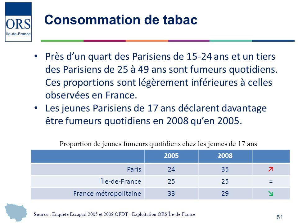 51 Consommation de tabac 20052008 Paris2435 Île-de-France25 = France métropolitaine3329 Proportion de jeunes fumeurs quotidiens chez les jeunes de 17 ans Près dun quart des Parisiens de 15-24 ans et un tiers des Parisiens de 25 à 49 ans sont fumeurs quotidiens.