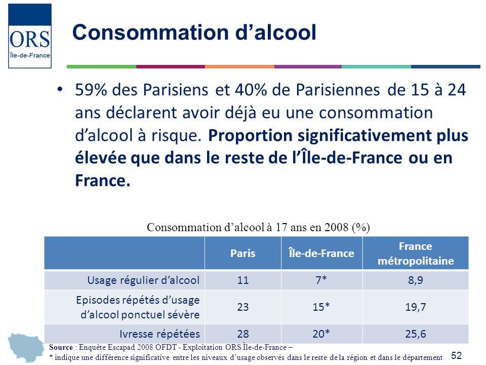 52 Consommation dalcool 59% des Parisiens et 40% de Parisiennes de 15 à 24 ans déclarent avoir déjà eu une consommation dalcool à risque.