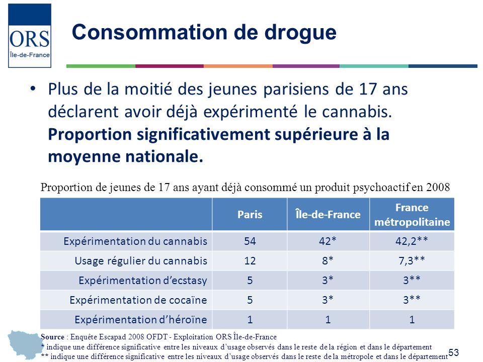 53 Consommation de drogue Plus de la moitié des jeunes parisiens de 17 ans déclarent avoir déjà expérimenté le cannabis.