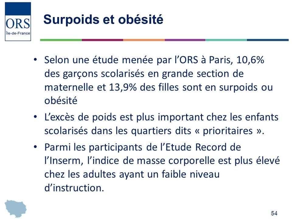 54 Surpoids et obésité Selon une étude menée par lORS à Paris, 10,6% des garçons scolarisés en grande section de maternelle et 13,9% des filles sont en surpoids ou obésité Lexcès de poids est plus important chez les enfants scolarisés dans les quartiers dits « prioritaires ».