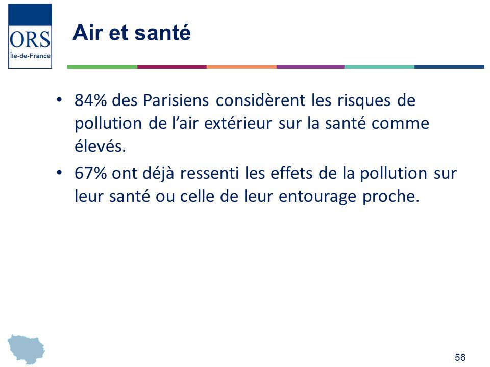 56 Air et santé 84% des Parisiens considèrent les risques de pollution de lair extérieur sur la santé comme élevés.