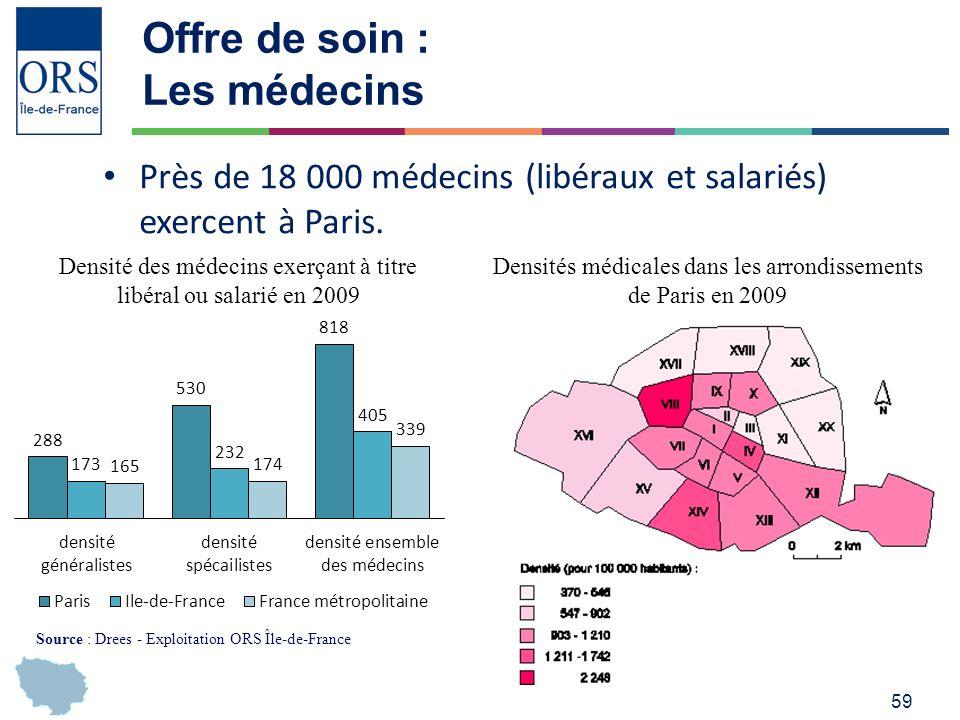 59 Offre de soin : Les médecins Près de 18 000 médecins (libéraux et salariés) exercent à Paris.