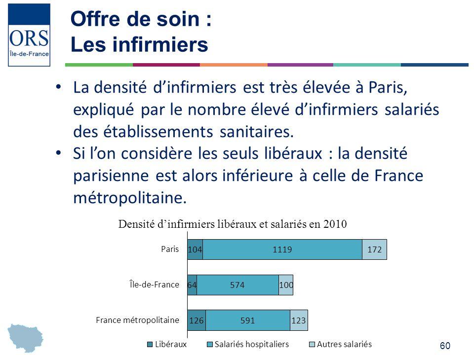 60 Offre de soin : Les infirmiers La densité dinfirmiers est très élevée à Paris, expliqué par le nombre élevé dinfirmiers salariés des établissements sanitaires.