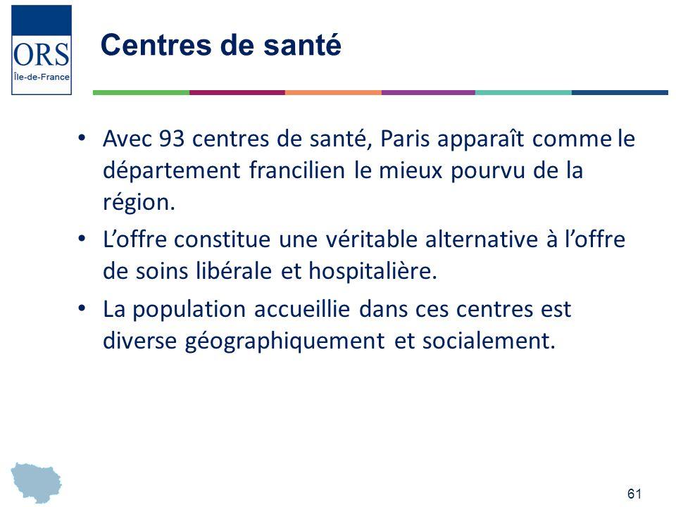 61 Centres de santé Avec 93 centres de santé, Paris apparaît comme le département francilien le mieux pourvu de la région.