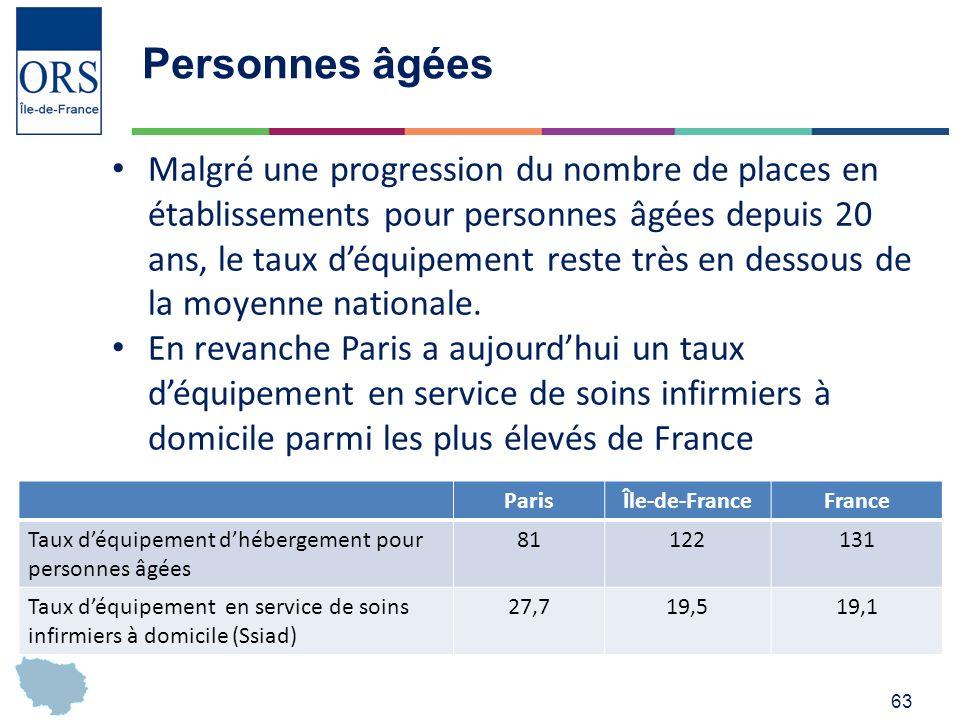 63 Personnes âgées Malgré une progression du nombre de places en établissements pour personnes âgées depuis 20 ans, le taux déquipement reste très en dessous de la moyenne nationale.