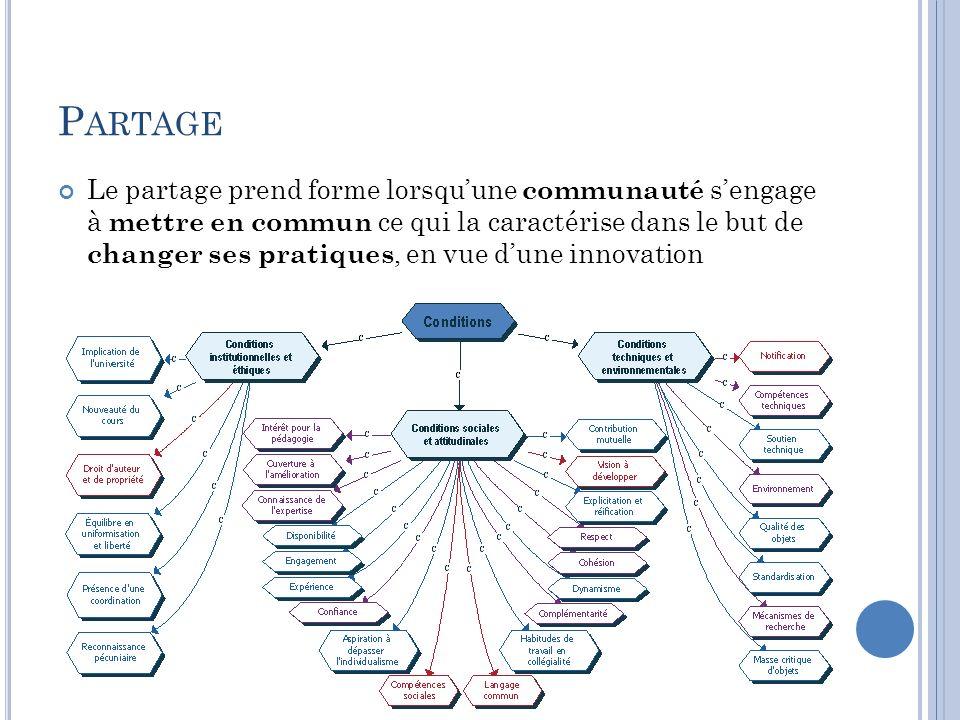 P ARTAGE Le partage prend forme lorsquune communauté sengage à mettre en commun ce qui la caractérise dans le but de changer ses pratiques, en vue dun
