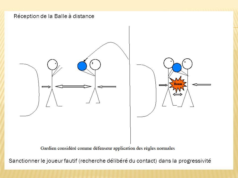 Réception de la Balle à distance Sanctionner le joueur fautif (recherche délibéré du contact) dans la progressivité