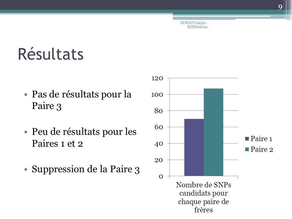 Résultats Pas de résultats pour la Paire 3 Peu de résultats pour les Paires 1 et 2 Suppression de la Paire 3 9 DUPOUY Maylis - ENSIMAG 2A