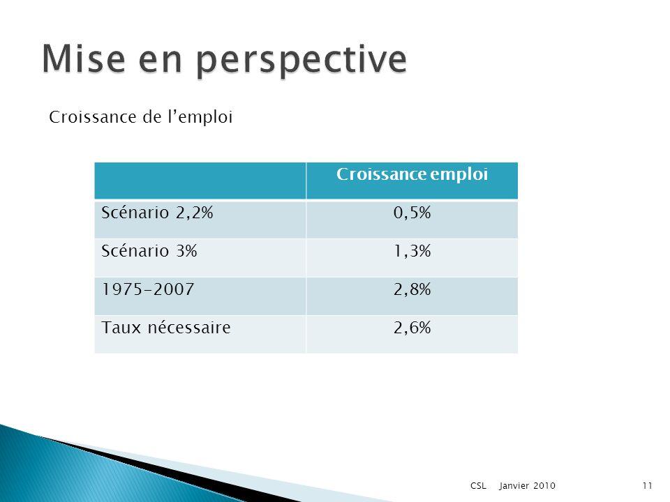 Croissance emploi Scénario 2,2%0,5% Scénario 3%1,3% 1975-20072,8% Taux nécessaire2,6% Croissance de lemploi Janvier 201011CSL