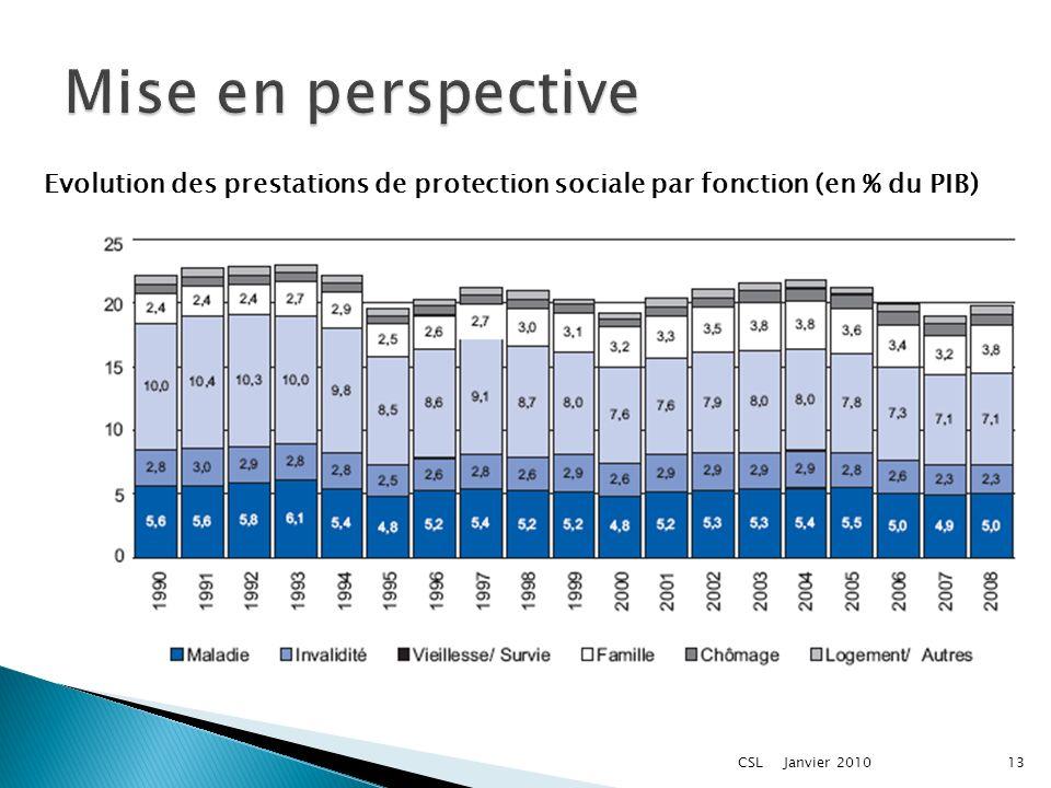 Janvier 2010CSL13 Evolution des prestations de protection sociale par fonction (en % du PIB)