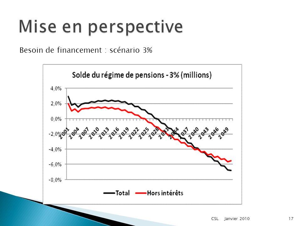 Janvier 2010CSL17 Besoin de financement : scénario 3%
