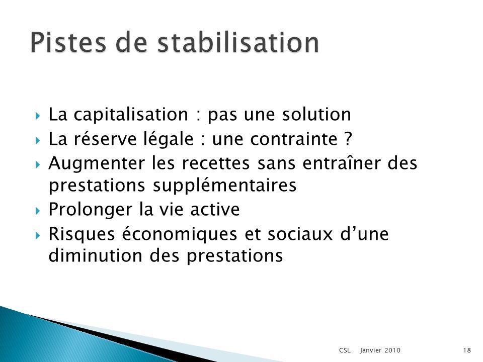 La capitalisation : pas une solution La réserve légale : une contrainte .