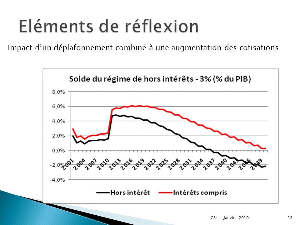 Janvier 2010CSL23 Impact dun déplafonnement combiné à une augmentation des cotisations
