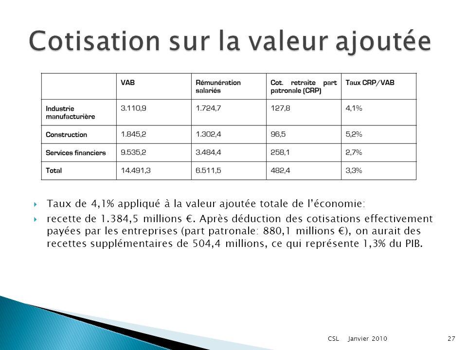 Taux de 4,1% appliqué à la valeur ajoutée totale de léconomie: recette de 1.384,5 millions.