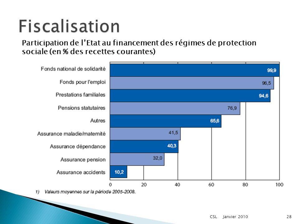 Janvier 2010CSL28 Participation de lEtat au financement des régimes de protection sociale (en % des recettes courantes)