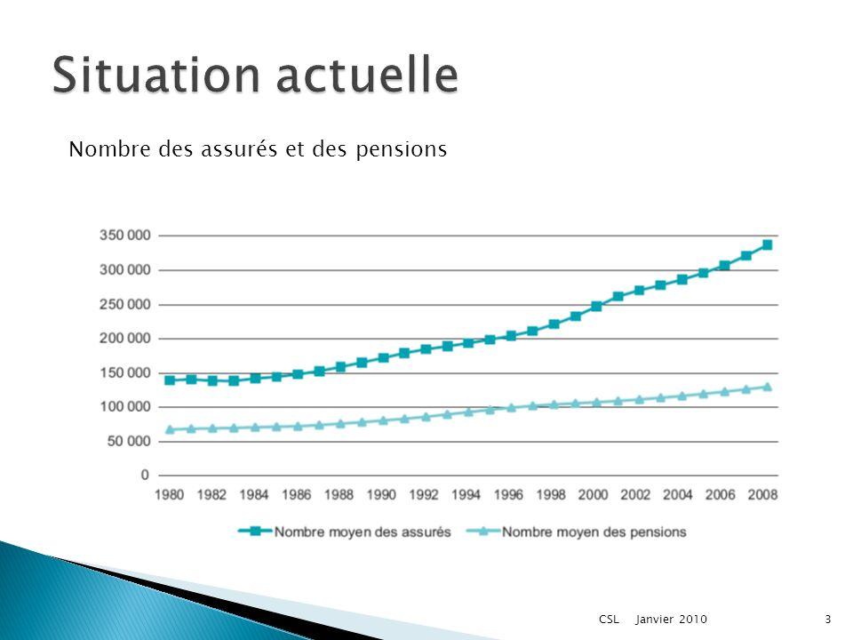 Nombre des assurés et des pensions Janvier 20103CSL