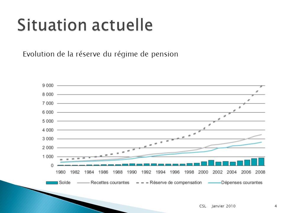 Evolution de la réserve du régime de pension Janvier 20104CSL