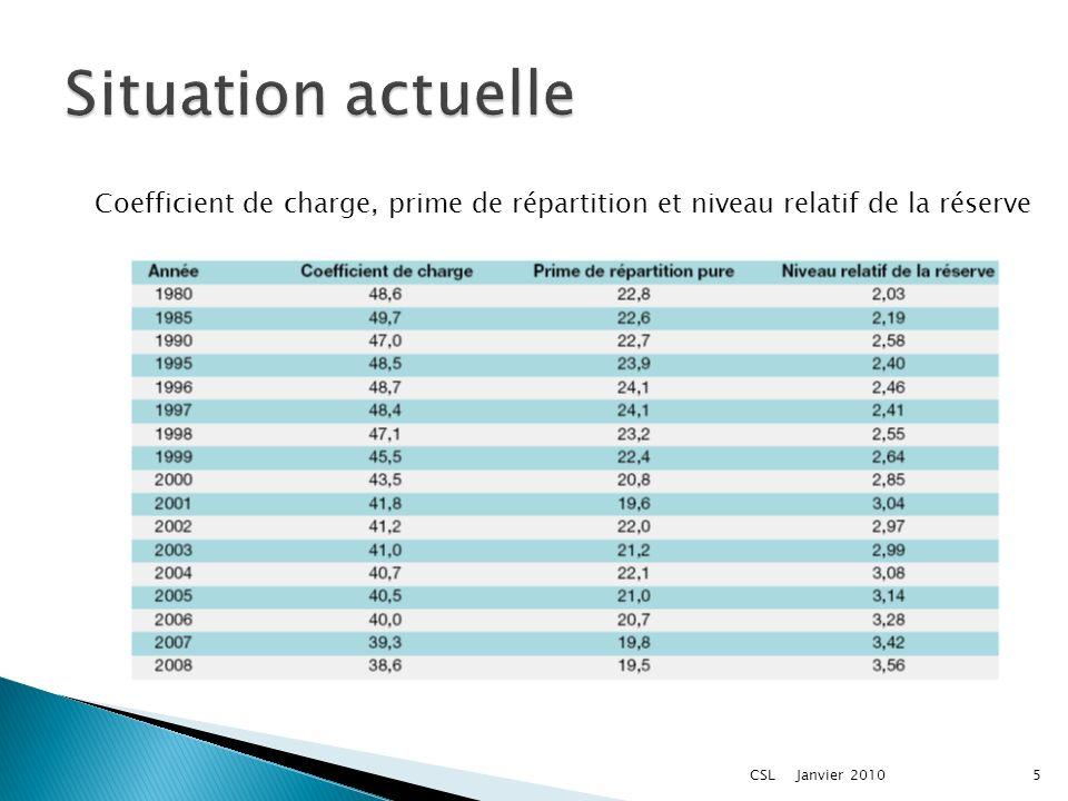 Coefficient de charge, prime de répartition et niveau relatif de la réserve Janvier 20105CSL