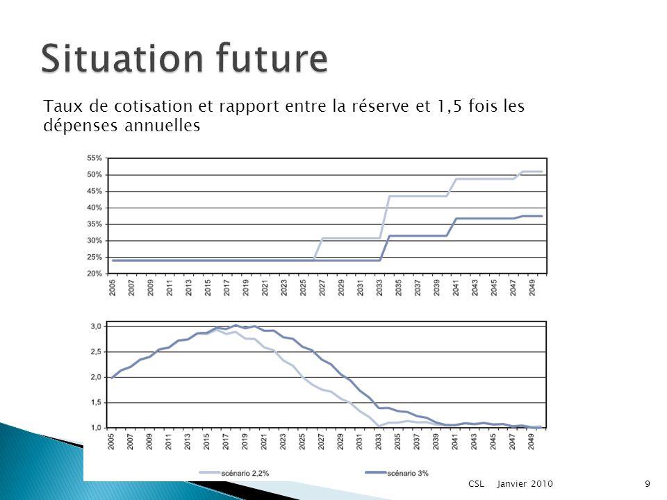 Taux de cotisation et rapport entre la réserve et 1,5 fois les dépenses annuelles Janvier 20109CSL