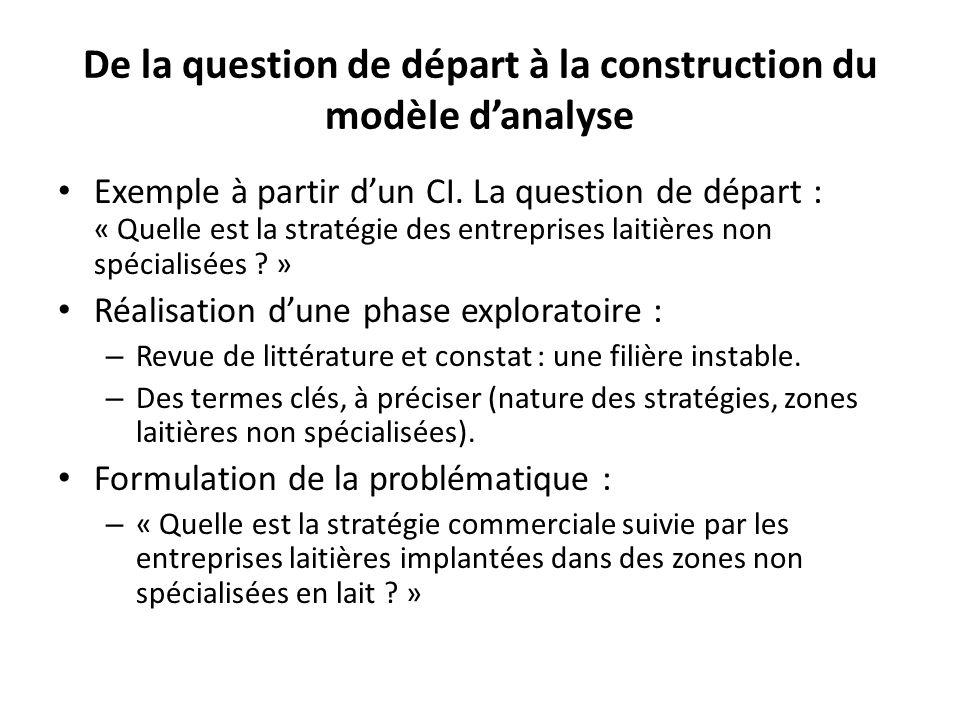 De la question de départ à la construction du modèle danalyse Exemple à partir dun CI.