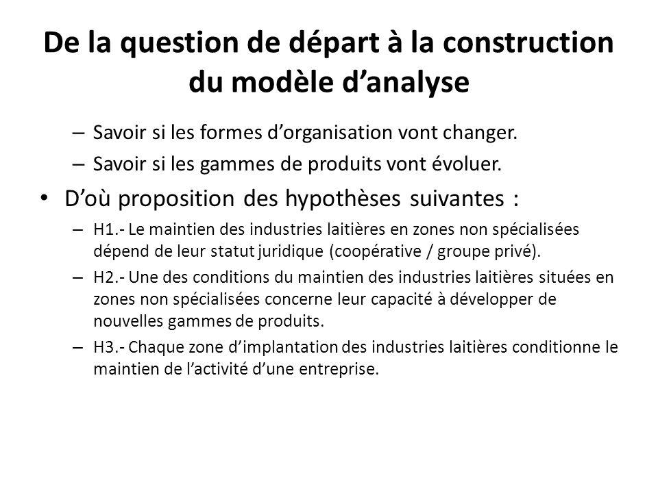De la question de départ à la construction du modèle danalyse – Savoir si les formes dorganisation vont changer.