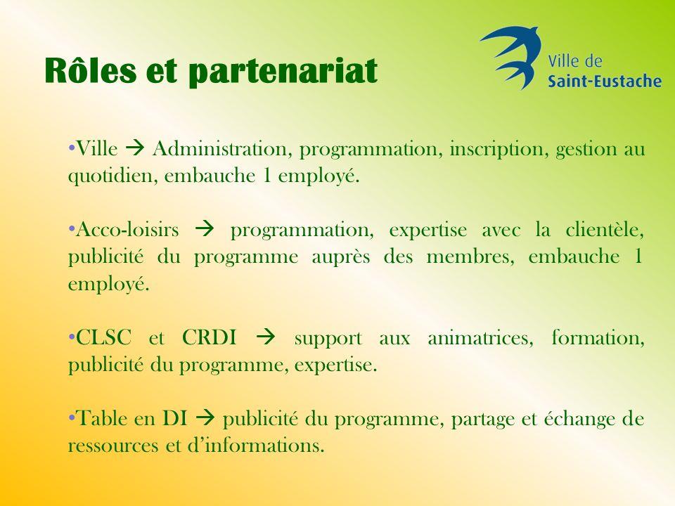 Rôles et partenariat Ville Administration, programmation, inscription, gestion au quotidien, embauche 1 employé.