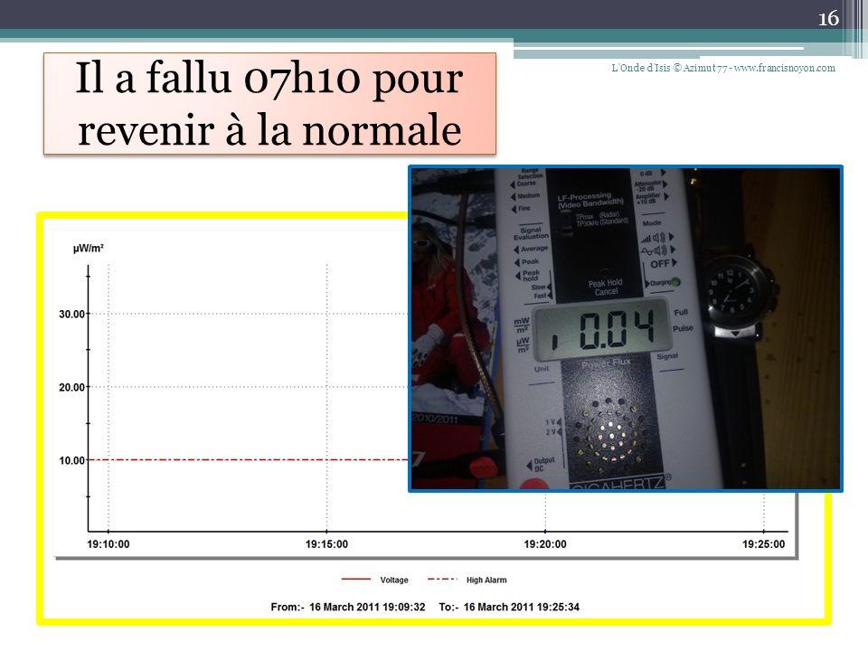 Conclusions L Onde d Isis © Azimut 77 - www.francisnoyon.com 17 Le tissus Swiss-Shield (*) New Daylite ® installé dans ce studio est prévu pour réduire les radiations à 90 % (5 Ghz) à 99 % (0.2 Ghz) ; Lors de ces radiations, nous avons fait des essais en double aveugle avec le Swiss-Shield Naturell ® réduction à 99 % (10 Ghz) à 99,99 % (0.2 Ghz) ; le résultat est identique.